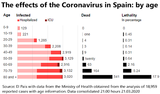 The effects of the Coronavirus in Spain: by age