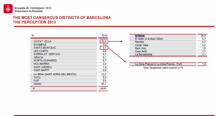 Barcelona Victim Of Crime Surveys