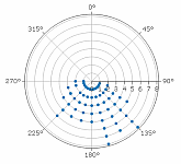 Polar Scatter Chart - Pebble Long Axis Orientation