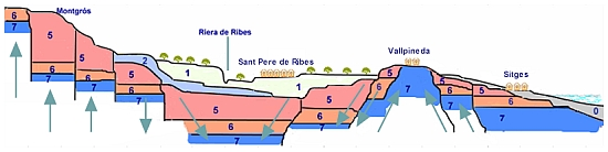 Sant Pere de Ribes - Sitges Geological Section A-B