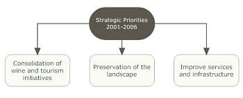 Priorat Strategic Priorities 2001-2006