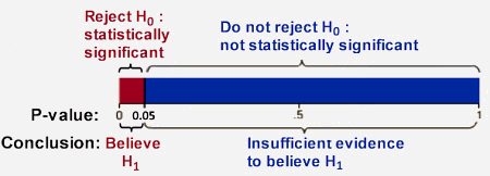 p-value statistical significance