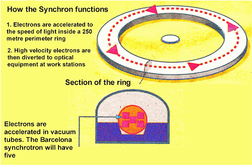 How the synchrotron functions